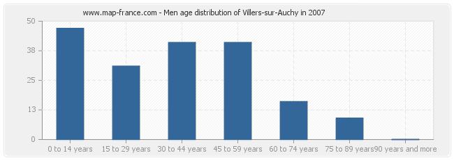 Men age distribution of Villers-sur-Auchy in 2007