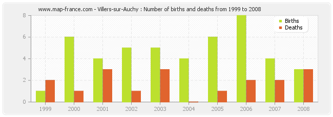 Villers-sur-Auchy : Number of births and deaths from 1999 to 2008