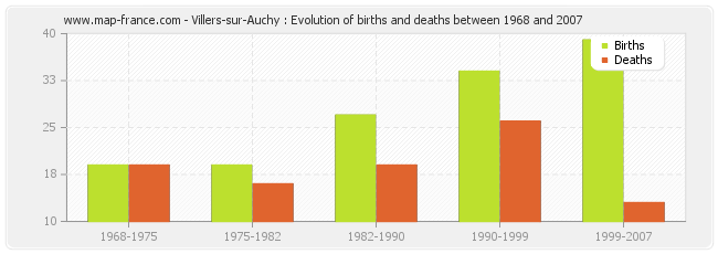 Villers-sur-Auchy : Evolution of births and deaths between 1968 and 2007