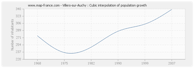 Villers-sur-Auchy : Cubic interpolation of population growth