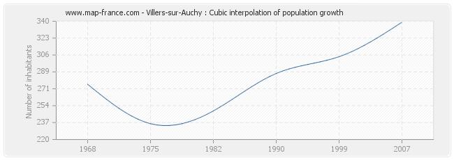 Villers-sur-Auchy : Cubic interpolation of population growth
