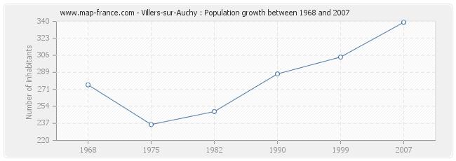 Population Villers-sur-Auchy