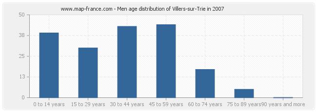 Men age distribution of Villers-sur-Trie in 2007