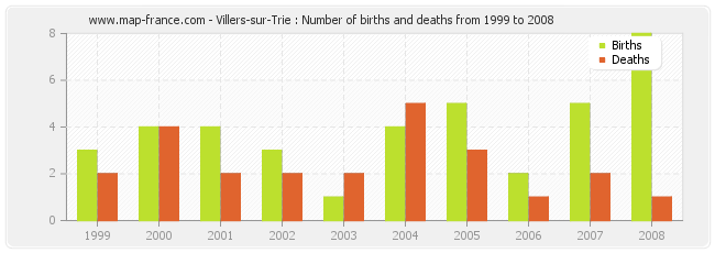 Villers-sur-Trie : Number of births and deaths from 1999 to 2008