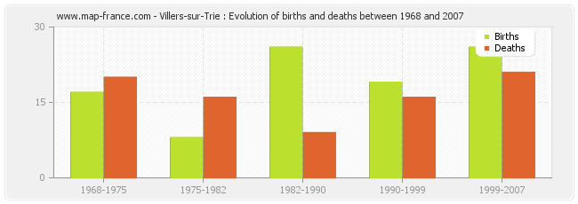 Villers-sur-Trie : Evolution of births and deaths between 1968 and 2007