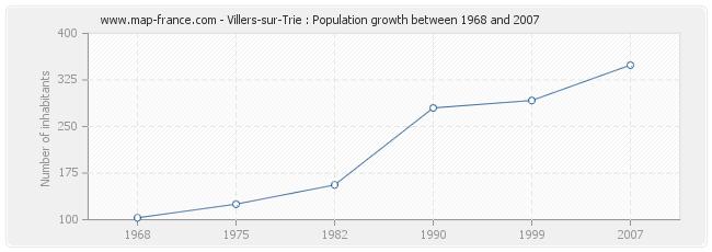 Population Villers-sur-Trie