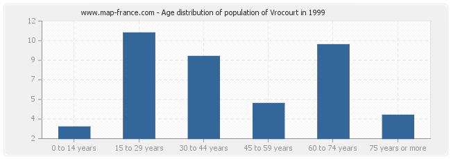Age distribution of population of Vrocourt in 1999