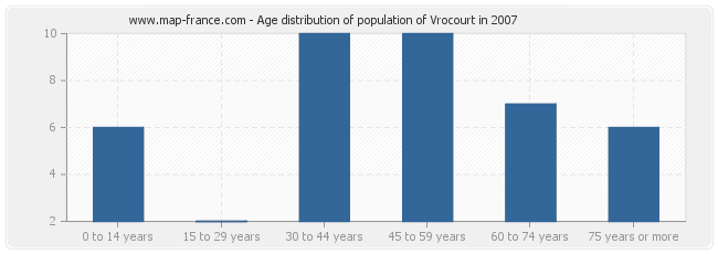 Age distribution of population of Vrocourt in 2007