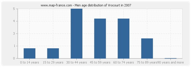 Men age distribution of Vrocourt in 2007