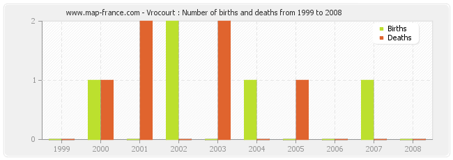 Vrocourt : Number of births and deaths from 1999 to 2008