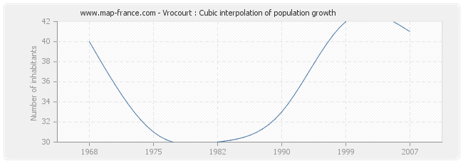 Vrocourt : Cubic interpolation of population growth