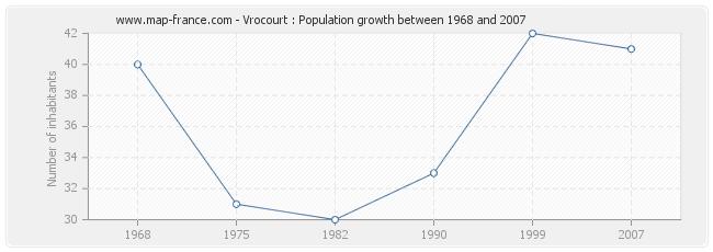 Population Vrocourt