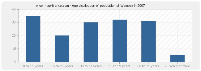 Age distribution of population of Wambez in 2007