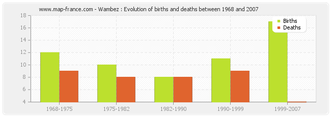 Wambez : Evolution of births and deaths between 1968 and 2007