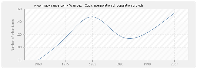 Wambez : Cubic interpolation of population growth