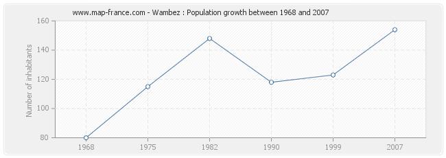 Population Wambez