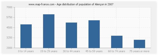 Age distribution of population of Alençon in 2007
