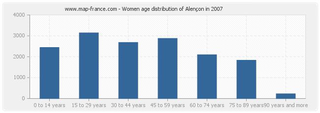 Women age distribution of Alençon in 2007