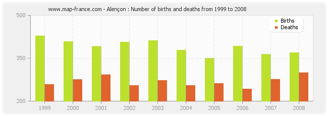Alençon : Number of births and deaths from 1999 to 2008