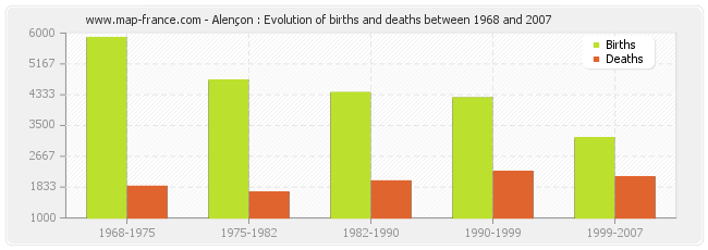 Alençon : Evolution of births and deaths between 1968 and 2007