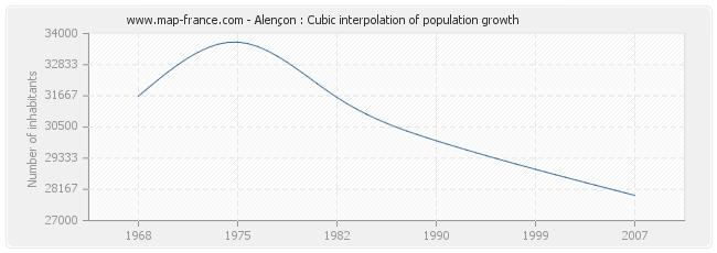 Alençon : Cubic interpolation of population growth