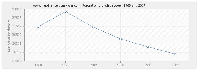 Population Alençon