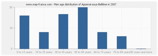 Men age distribution of Appenai-sous-Bellême in 2007