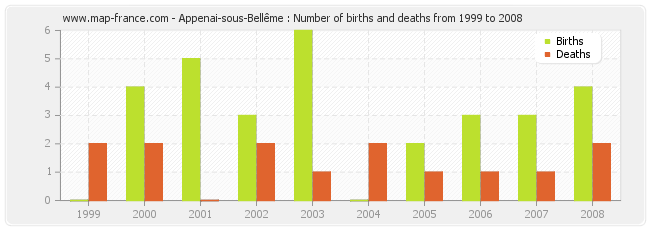 Appenai-sous-Bellême : Number of births and deaths from 1999 to 2008