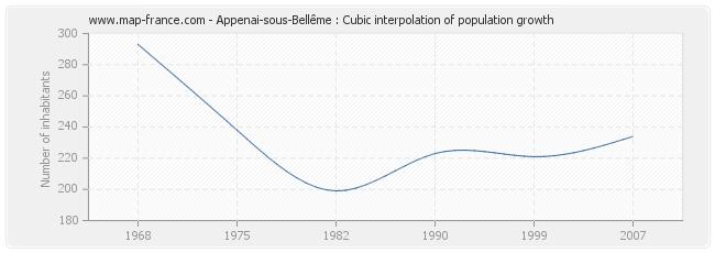 Appenai-sous-Bellême : Cubic interpolation of population growth