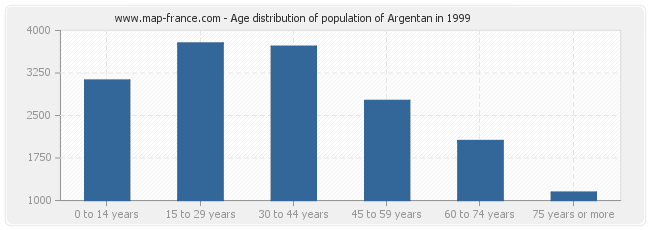 Age distribution of population of Argentan in 1999