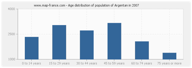 Age distribution of population of Argentan in 2007