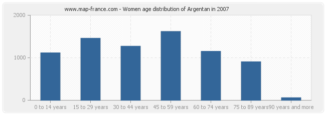 Women age distribution of Argentan in 2007