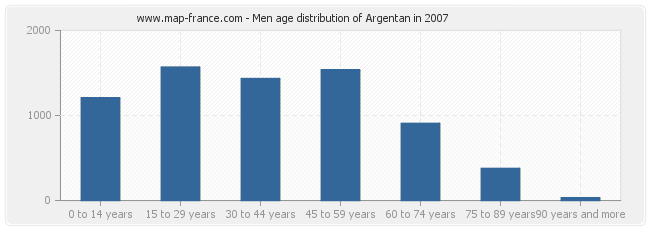 Men age distribution of Argentan in 2007