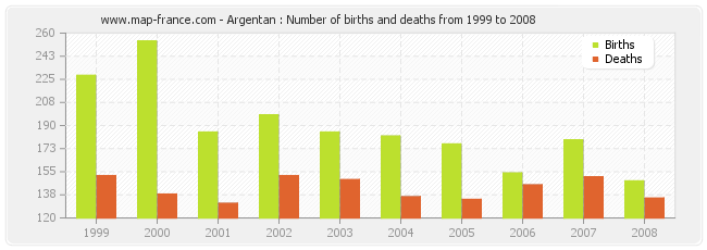 Argentan : Number of births and deaths from 1999 to 2008