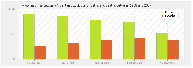 Argentan : Evolution of births and deaths between 1968 and 2007