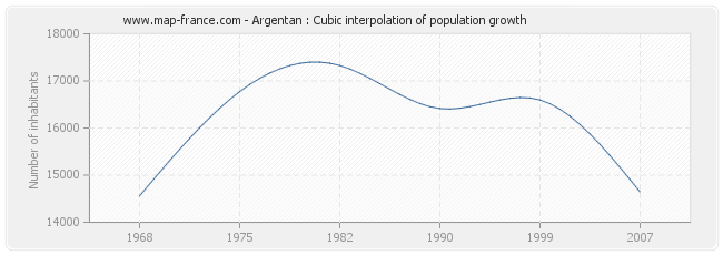Argentan : Cubic interpolation of population growth