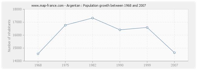 Population Argentan