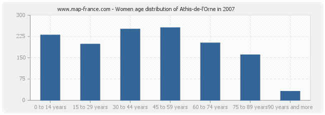 Women age distribution of Athis-de-l'Orne in 2007