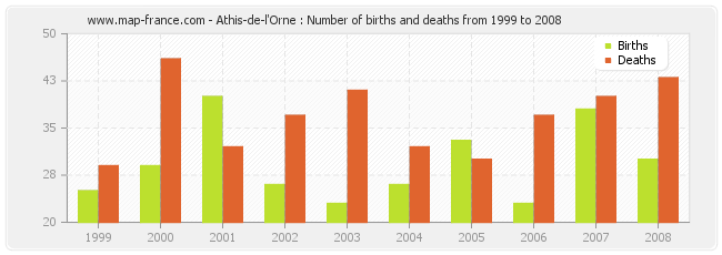 Athis-de-l'Orne : Number of births and deaths from 1999 to 2008