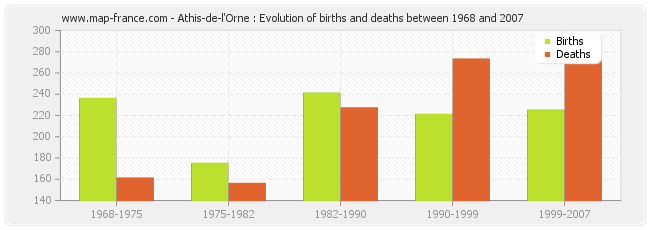 Athis-de-l'Orne : Evolution of births and deaths between 1968 and 2007