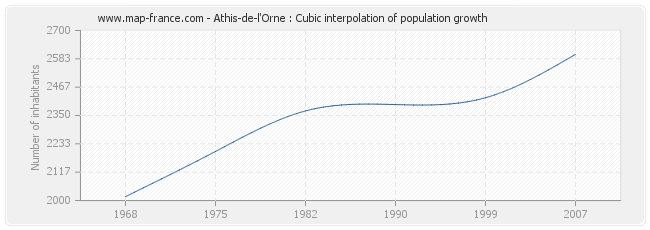 Athis-de-l'Orne : Cubic interpolation of population growth