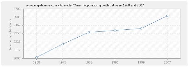 Population Athis-de-l'Orne