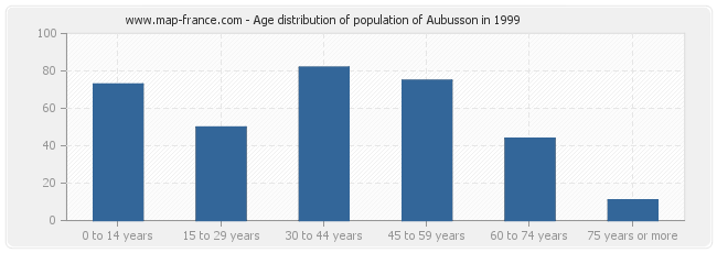 Age distribution of population of Aubusson in 1999