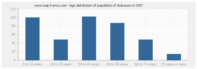 Age distribution of population of Aubusson in 2007