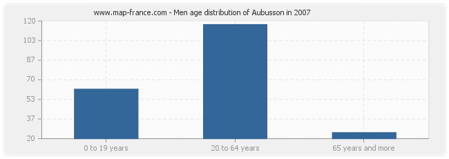 Men age distribution of Aubusson in 2007