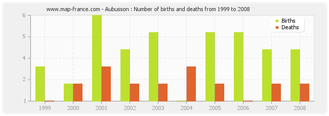 Aubusson : Number of births and deaths from 1999 to 2008
