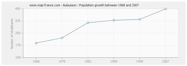 Population Aubusson
