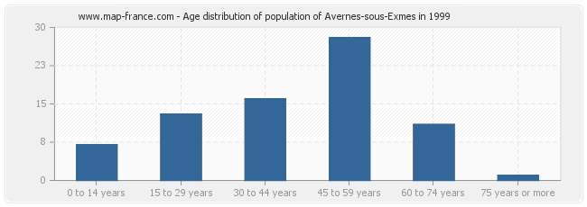Age distribution of population of Avernes-sous-Exmes in 1999