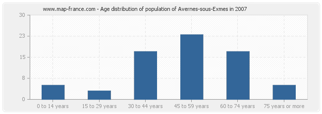 Age distribution of population of Avernes-sous-Exmes in 2007