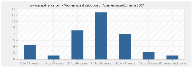 Women age distribution of Avernes-sous-Exmes in 2007